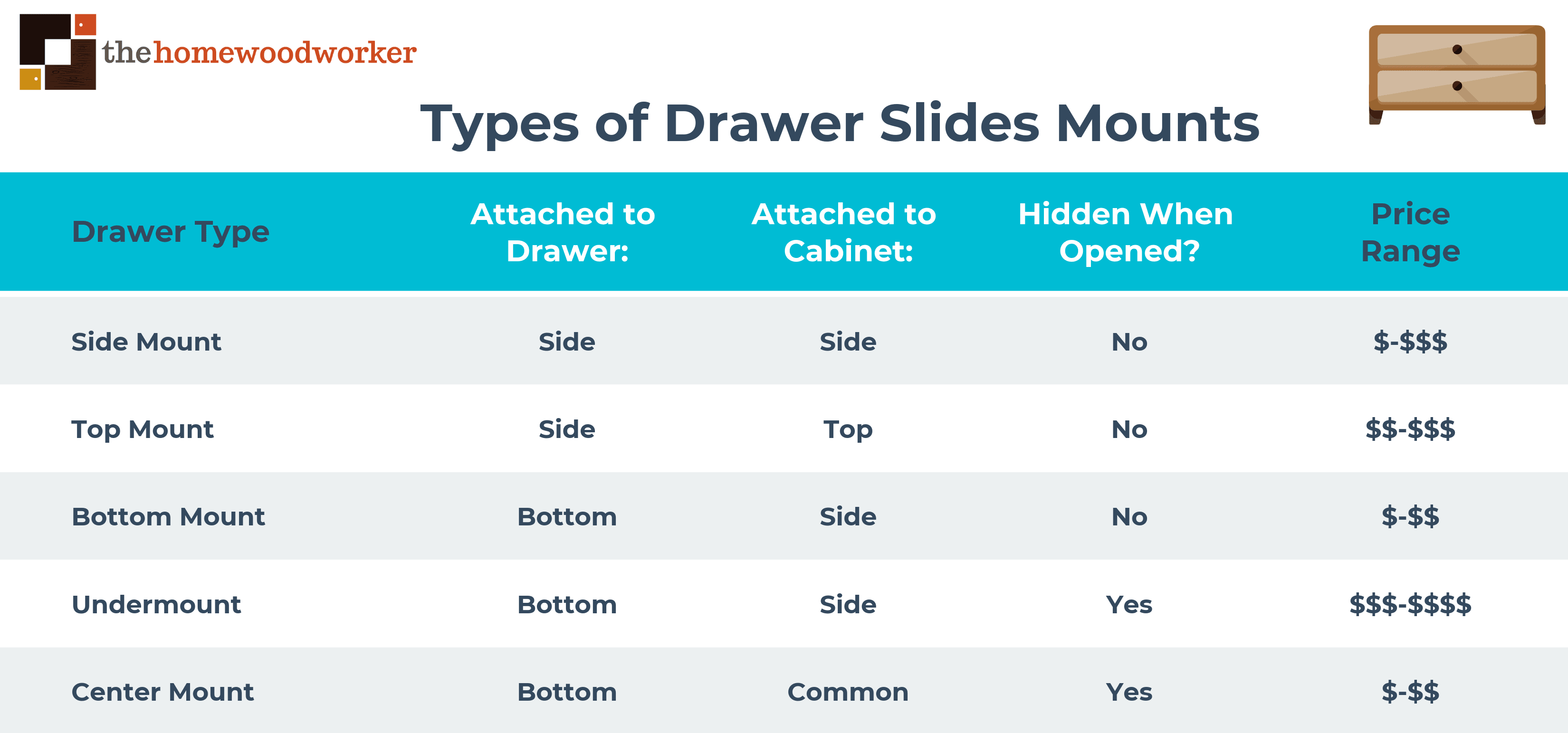 Types of Drawer Slides
